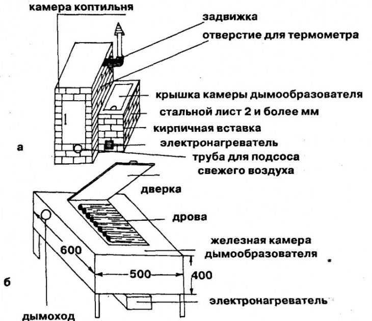 Коптильня своими руками - пошаговая инструкция как сделать простое и эффективное устройство (125 фото)