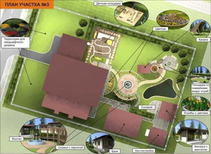 Планировка участка - секреты размещения и правильная планировка ландшафтного дизайна (140 фото)